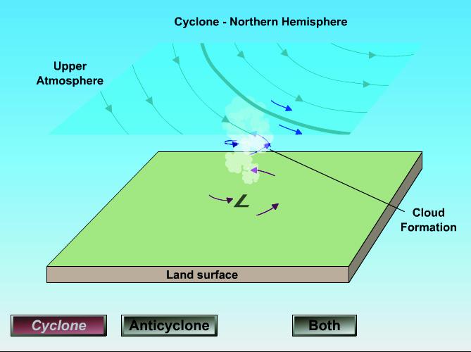 Ciklonas ir anticiklonas