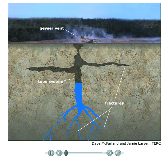Kaip susidaro geizeris?