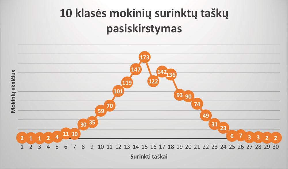10-klase_rezultatai