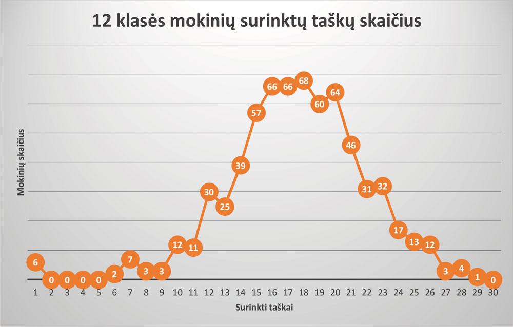12-klase_rezultatai