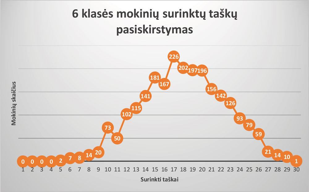 6-klase_rezultatai