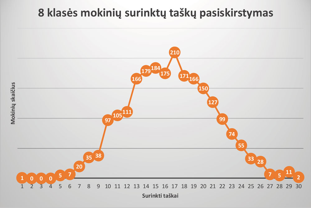 8-klase_rezultatai