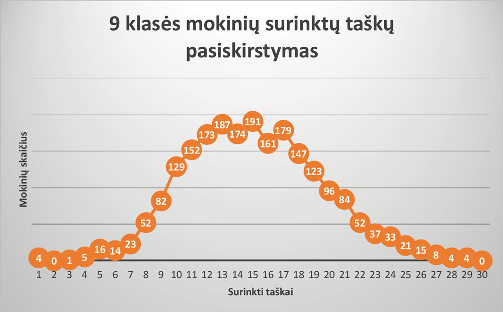 9-klase_rezultatai
