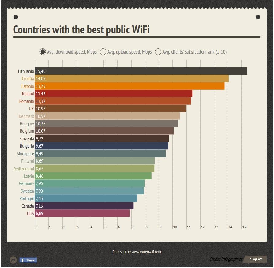 Bevielio interneto greitis pasaulyje